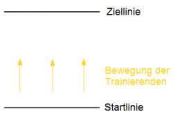 026 Das Distanzgefühl auf der Probe - schematische Abbildung